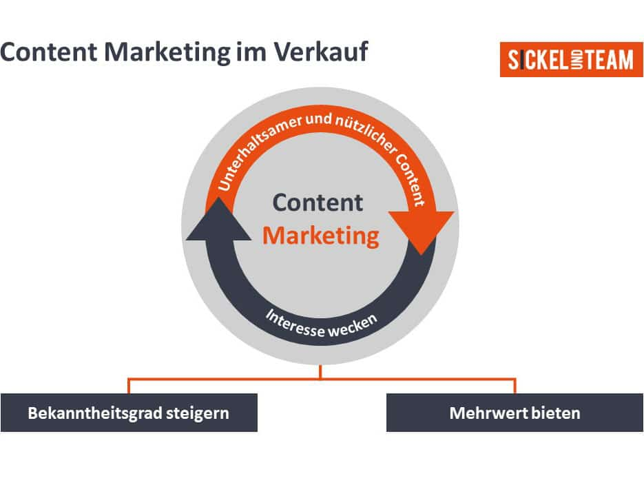 Content Marketing Vertriebsstrategie optimieren